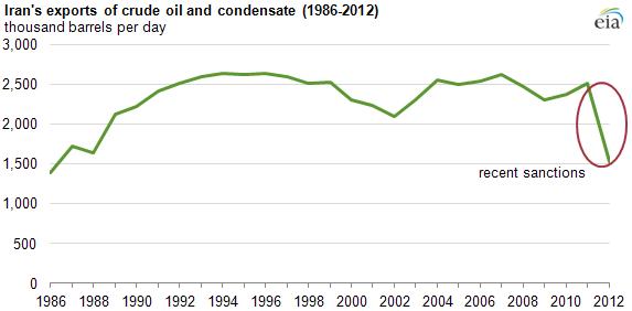 Driving Iranian oil export to zero in short term not easy: Energy expert